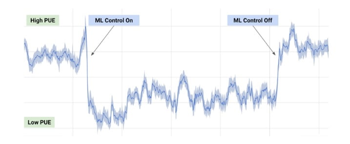 Google DeepMind wykres