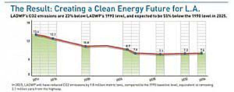 wielkość emisji dwutlenku węgla w LA