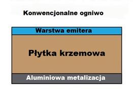 Tradycyjne krzemowe ogniwo PV