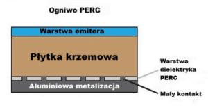 Ogniwo krzemowe PERC