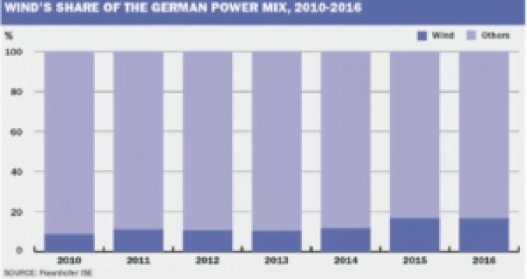energia z wiatru w miksie energetycznym Niemiec