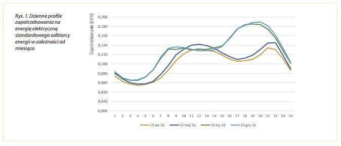 Poradnik inwestora mikroinstalacje PV profil zużycia