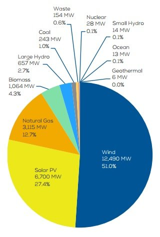 Udział poszczególnych źródeł energii w nowych przyłączonych mocach w Europie w 2016 r.