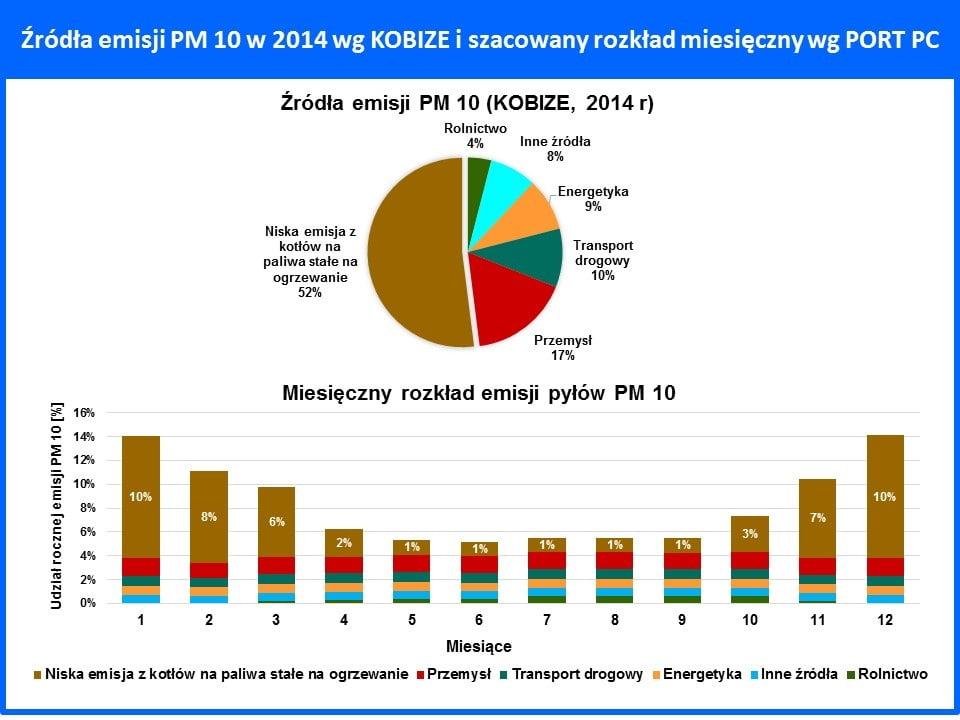 Źródła emisji PM 10