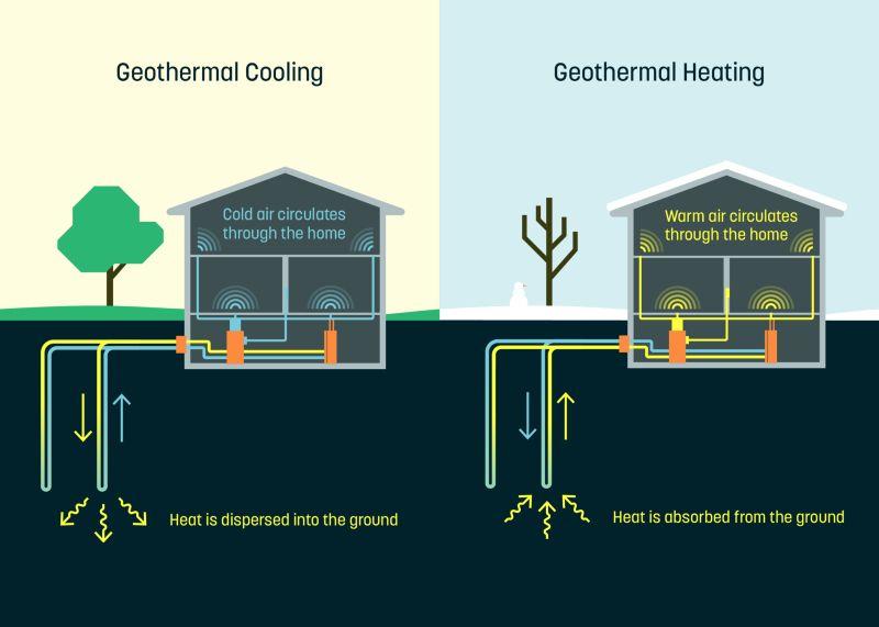 dandelion, google, ogrzewanie geotermalne