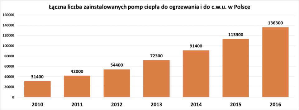 pracujące pompy ciepła w Polsce