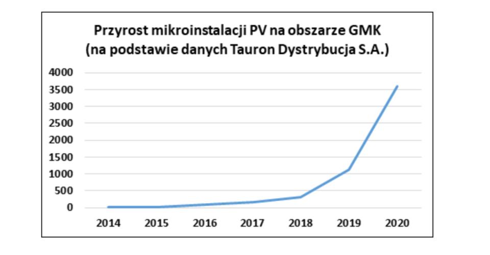 Mikroinstalacje PV w Krakowie fot. GMK