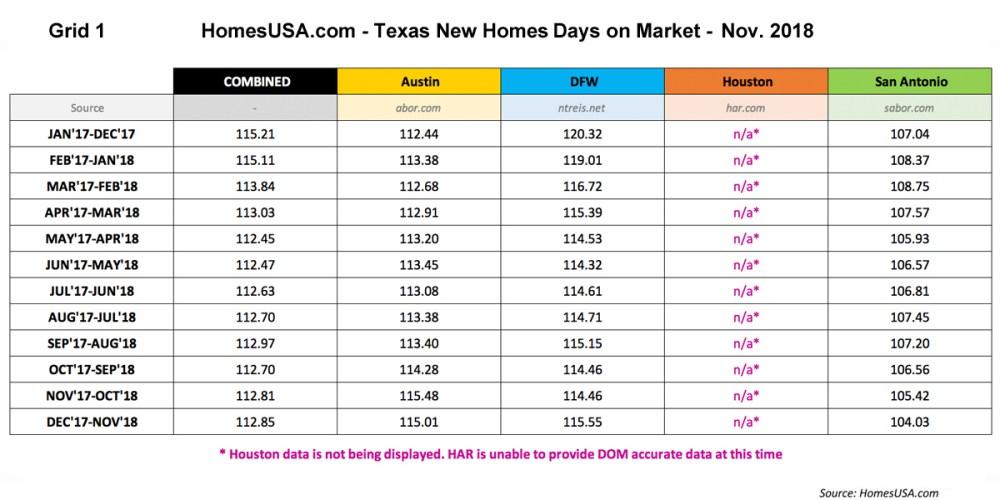 Grid-1-Texas-Days-on-Market