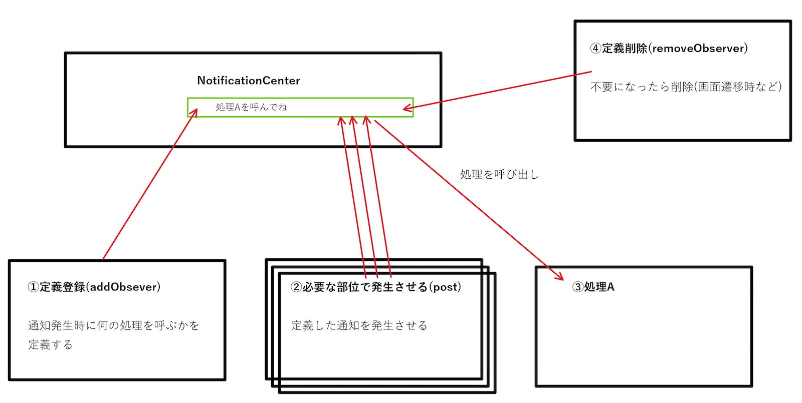 【Xcode(Swift)】「NotificationCenter」解説│Gloria, Limited