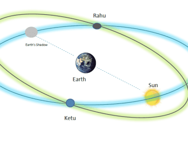 A diagram of the ecliptic and the lunar path, and the two intersections show Rahu and Ketu