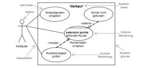 UseCaseDiagramm – GlossarWiki