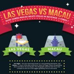 Las Vegas vs. Macau: How They Compare?