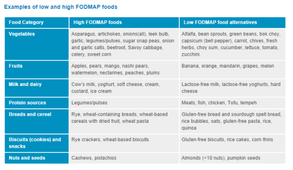 Sample list of Low and High FODMAP foods