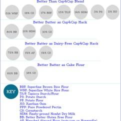 Kitchen Weight Scale Danze Faucet The Best Gluten-free Flour Blends (so Far): An Infographic!
