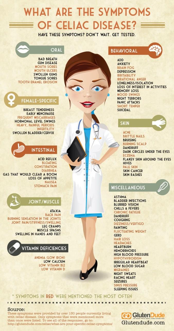 celiac-disease-symptoms.jpg