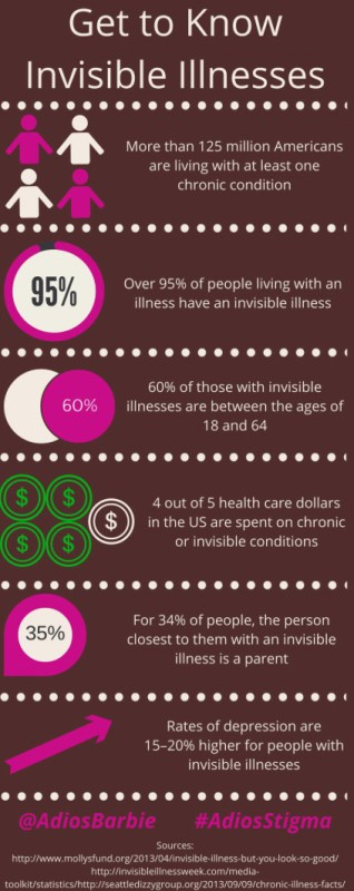 Invisible Illness infographic