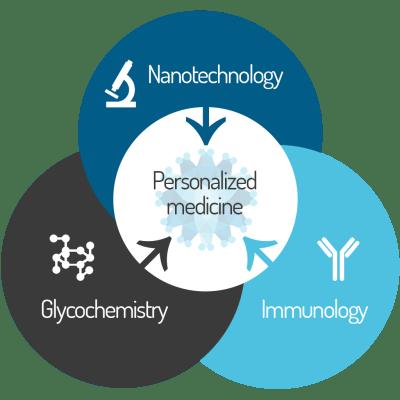 Personalized medicine Glycovax
