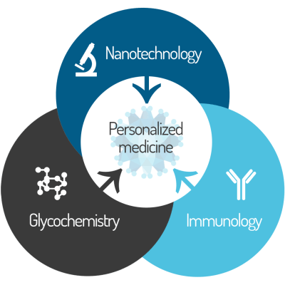 Personalized medicine Glycovax