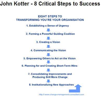 John Kotter - 8 Critical Steps to Success