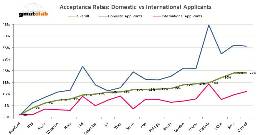 Wharton: Wharton Mba Acceptance Rate