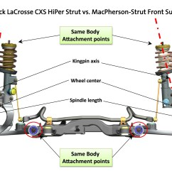2010 buick lacrosse cxs hiper strut vs macpherson strut front suspension [ 2999 x 2249 Pixel ]