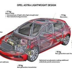 2016 opel astra weight diagram [ 1280 x 719 Pixel ]