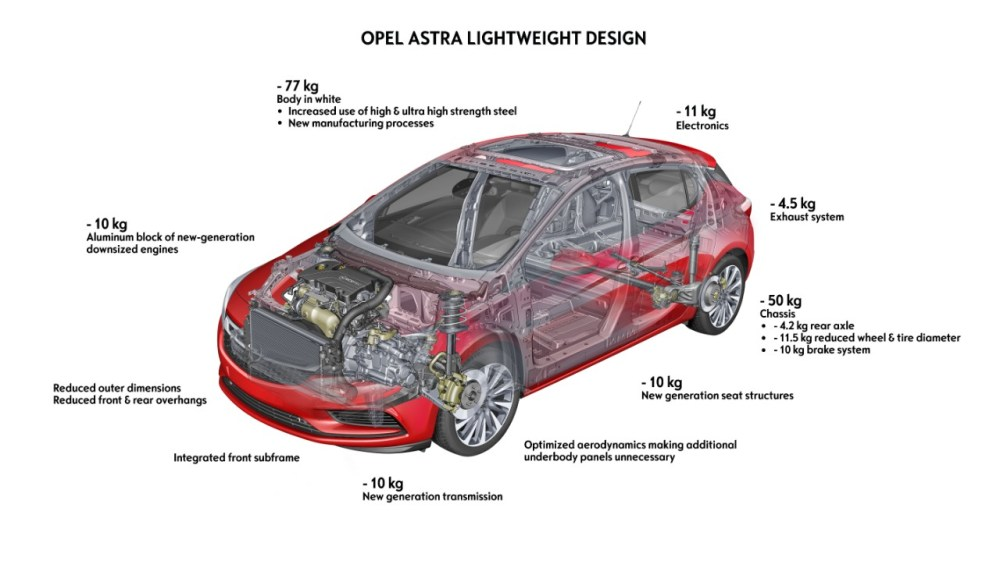medium resolution of 2016 opel astra weight diagram