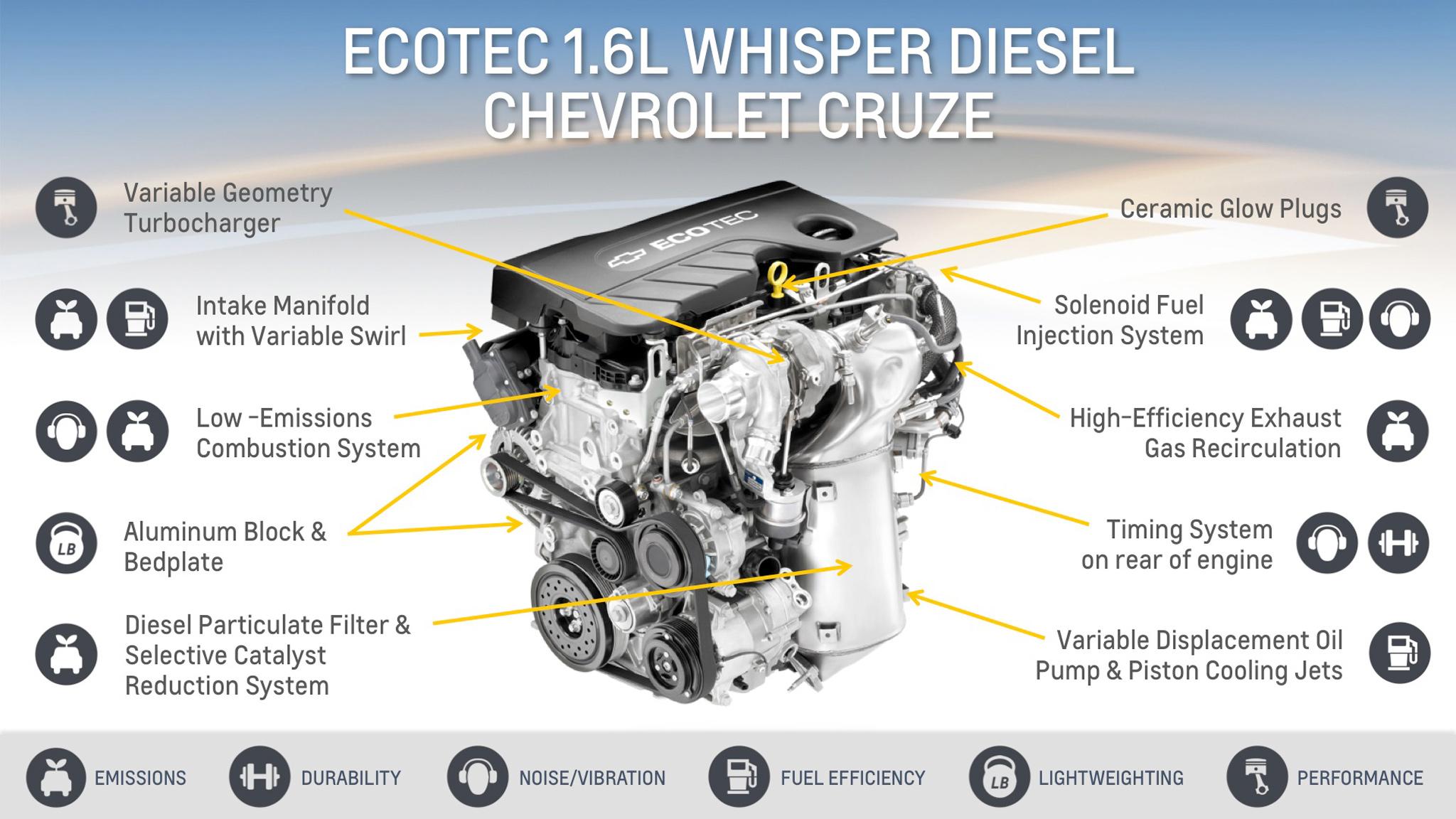 2012 Equinox Fuel Filter Gm 1 6 Liter I 4 Lh7 Diesel Engine Info Specs Wiki Gm