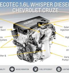 general motors 1 6 liter turbo diesel ecotec lh7 engine chevrolet cruze diesel details [ 2048 x 1152 Pixel ]