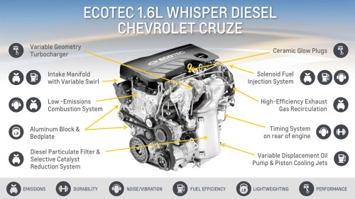 small resolution of general motors 1 6 liter turbo diesel ecotec lh7 engine chevrolet cruze diesel details