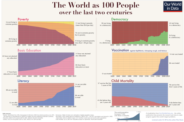 The World as 100 People over the last two centuries
