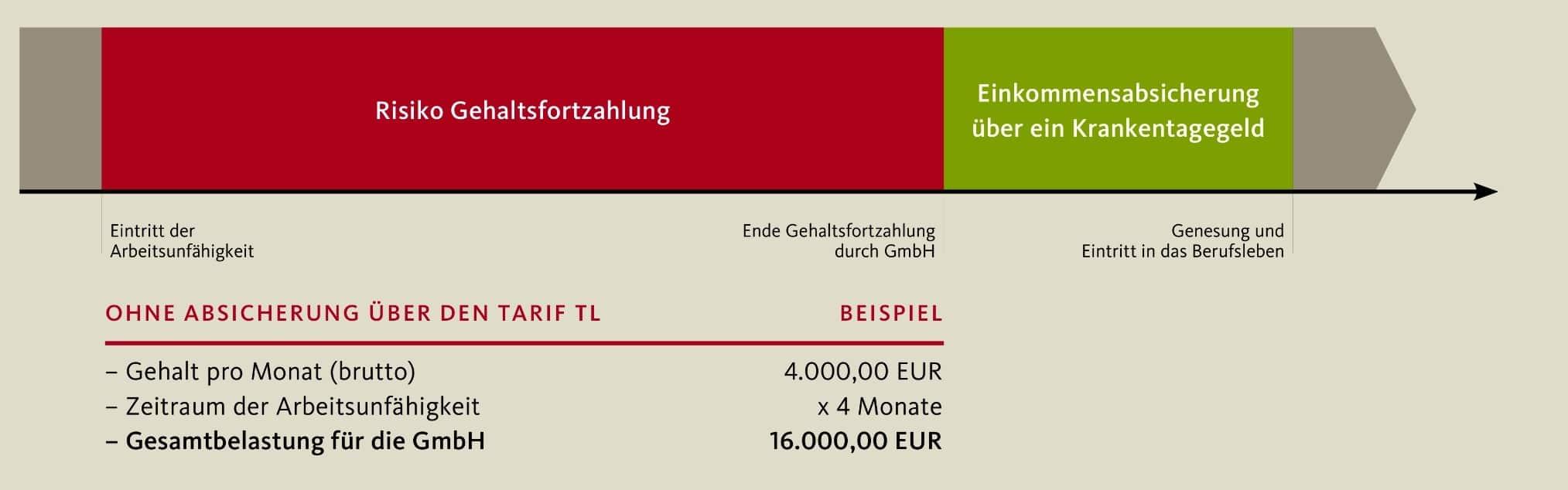 Risiko Gehaltsfortzahlung GmbH Geschäftsführer