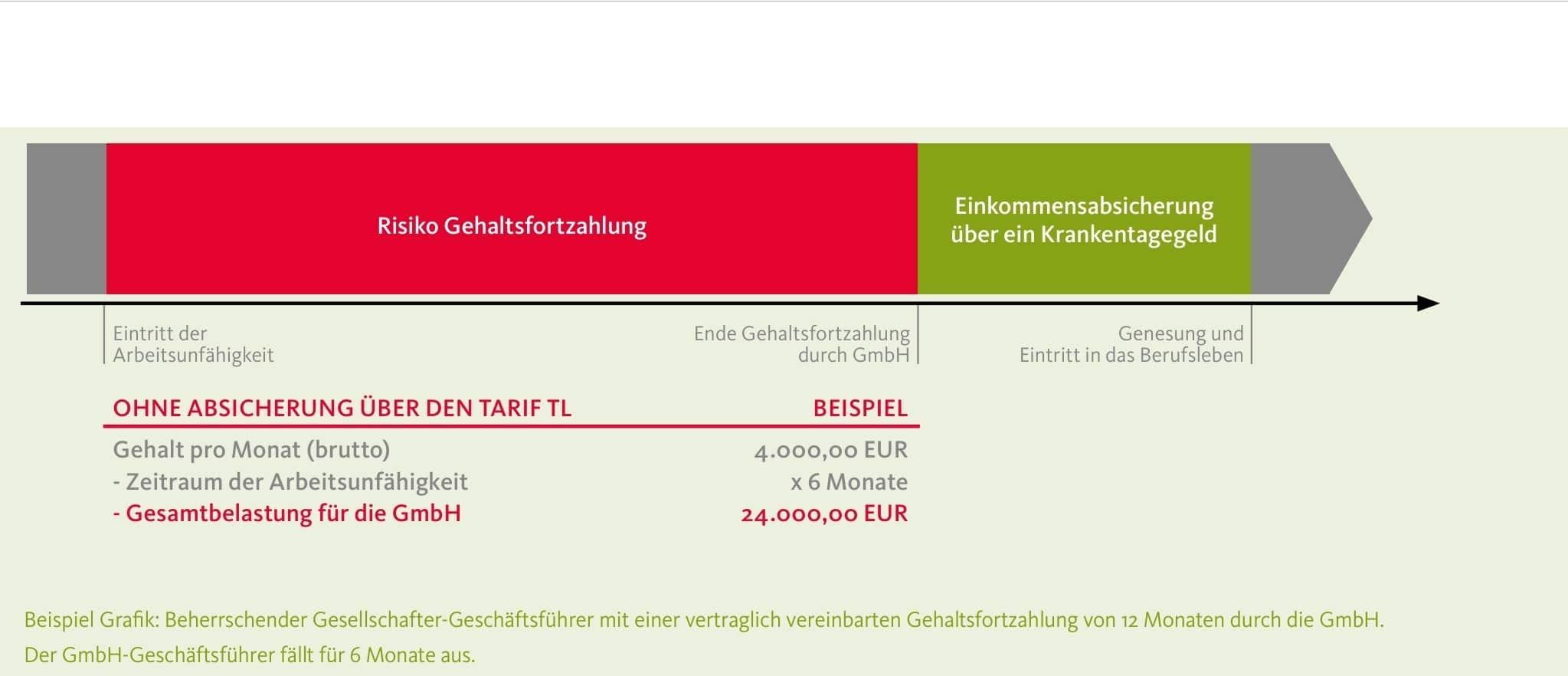 Lohnfortzahlung GmbH Geschäftsführer