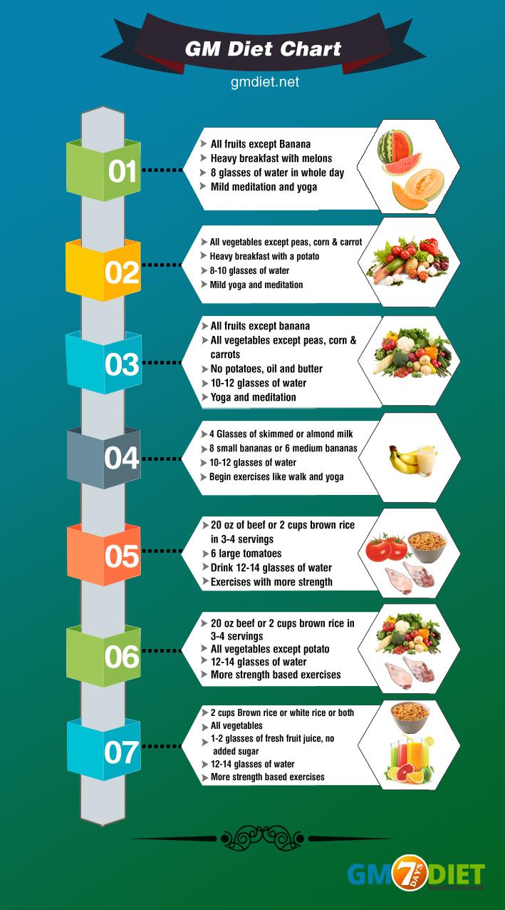 Diet Gm Menu : Plan:, Excess, Weight, GMDiet