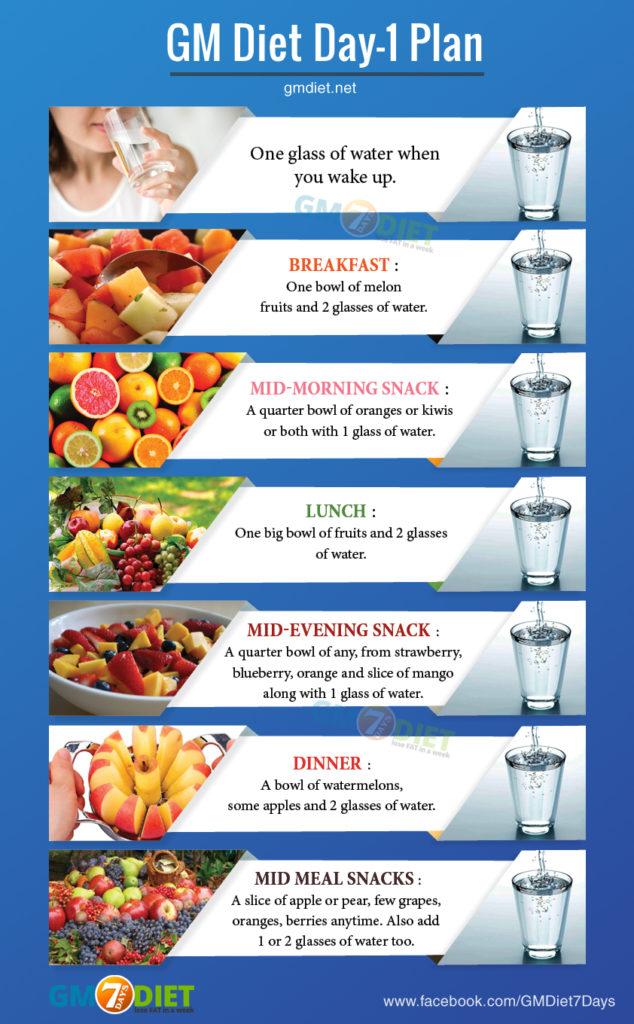Diet Gm Menu : Weight, Fruit