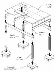 مكتب هندسي شيتات تصميم خرسانة