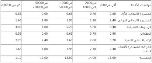 جدول اتعاب الاشراف الهندسي بالنسب