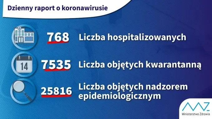 Dzienny Raport o Konorawirusie. Informacje o działaniu Urzędu Gminy.