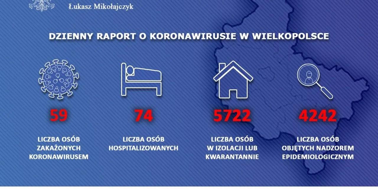 Raport z dnia 25.03 dla Wielkopolski (tylko dziś 15 nowych przypadków)