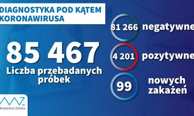 125 osób w Szpitalu na Szwajcarskiej, 19 pod respiratorem. Francja odwołuje matury. MAPA POLSKI.