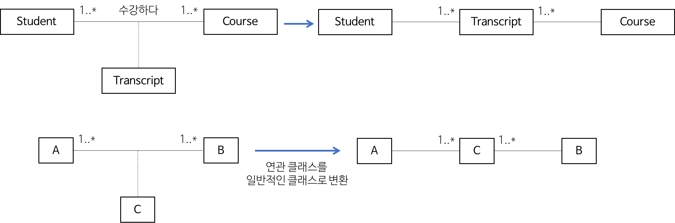 association in class diagram example club car 48 volt battery wiring uml 클래스 다이어그램 작성법 heee 39s development blog