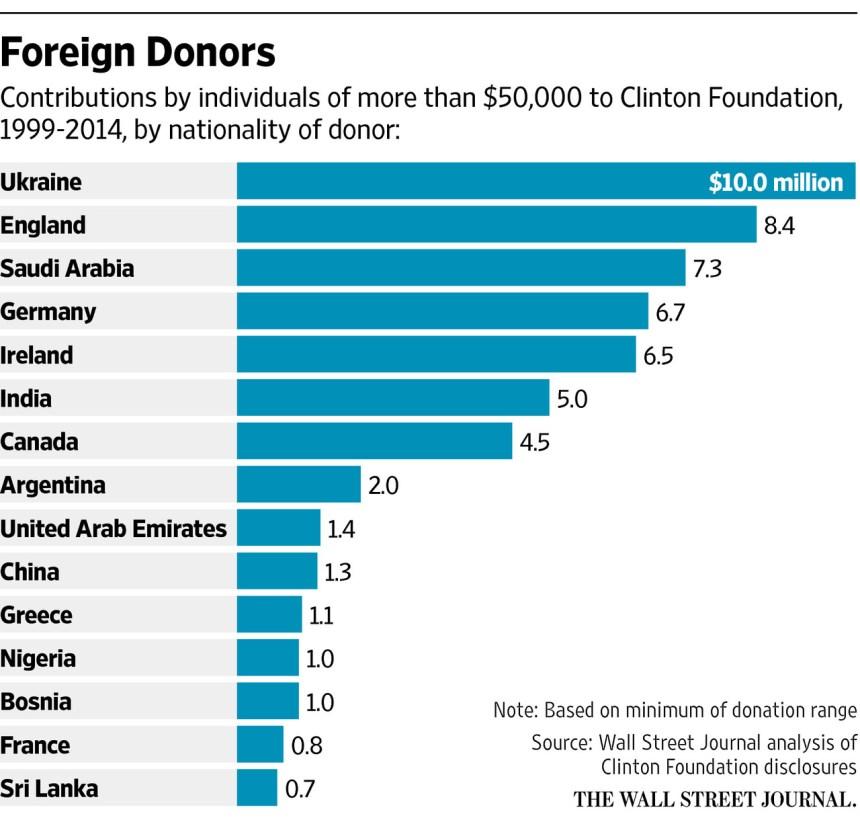 clinton foundation donations