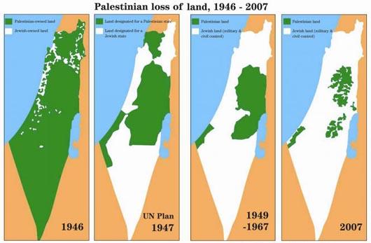 land loss