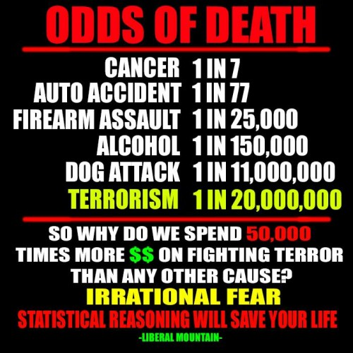 Odds of Death