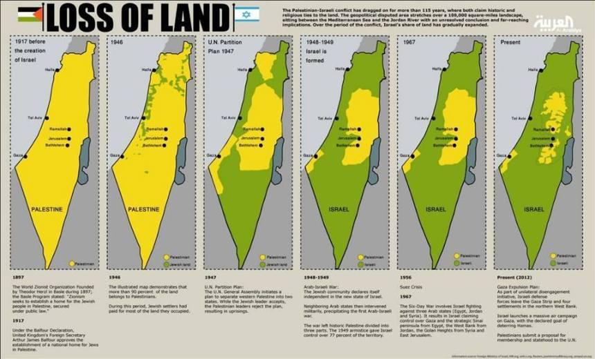 Loss of land!