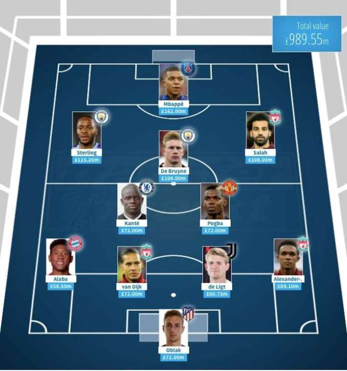 The most valuable XI in the world