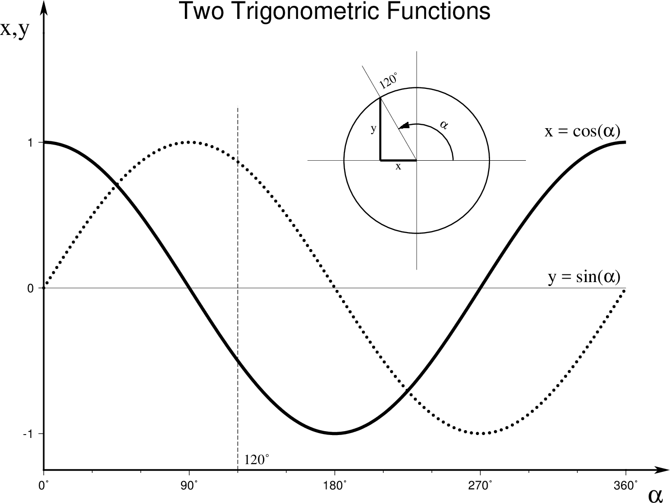 (30) Trigonometric functions plotted in graph mode — GMT 5