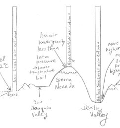 a diagram of how air columns and the atmospheric pressure they exert changes with elevation  [ 3428 x 2298 Pixel ]
