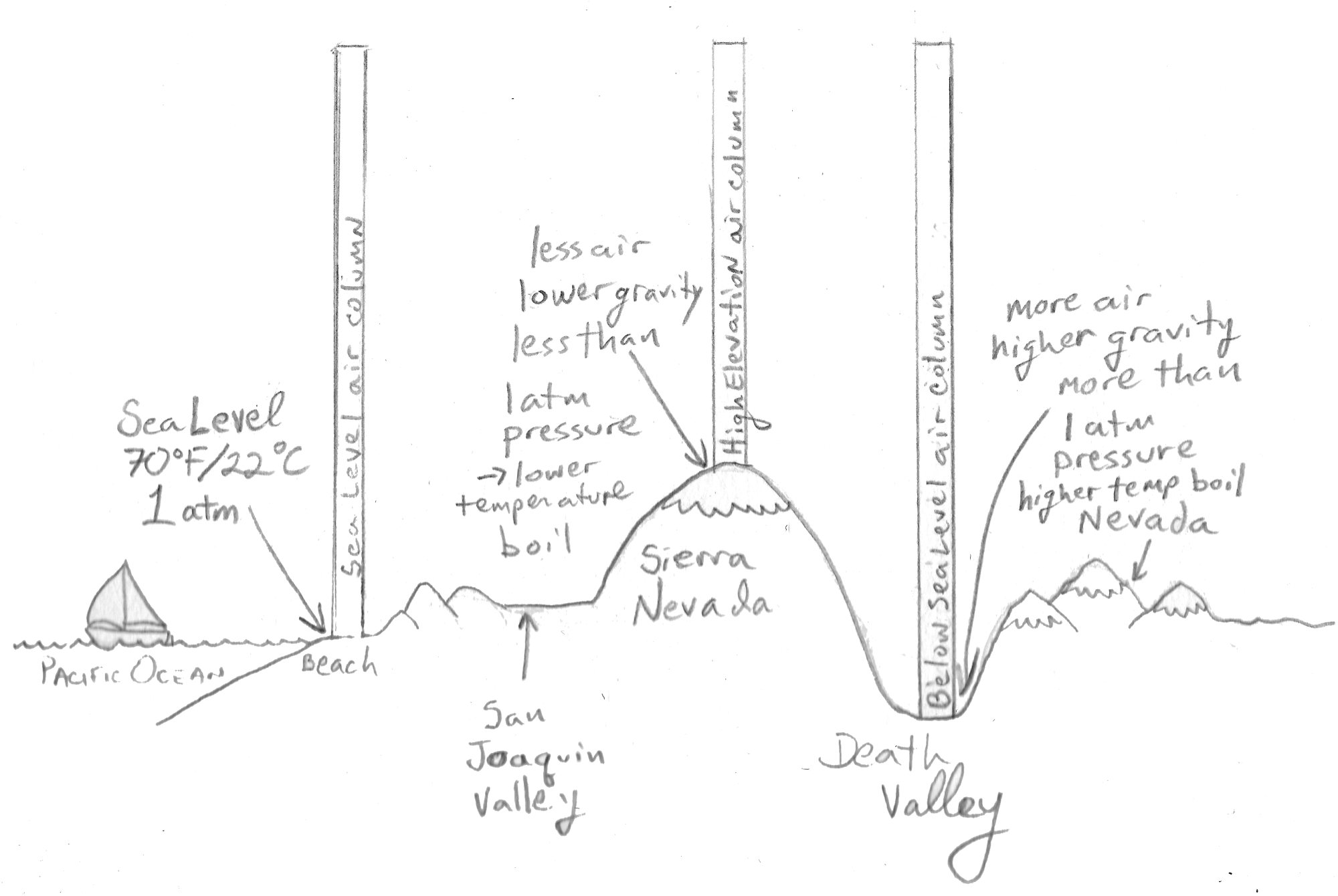 hight resolution of a diagram of how air columns and the atmospheric pressure they exert changes with elevation