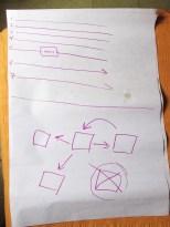 """Estudio de Lenguaje de Patrones. El ejemplo de arriba representa un programa lineal. El de abajo representa un sistema modular. Diseño de Permacultura tiene mucho más que ver con el sistema de abajo. Para los informaticos en el curso, pueden reconocer el sistema de abajo como un ejemplo de """"Object Oriented Programming""""."""